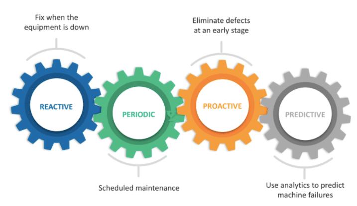 Predictive Maintenance: Explained